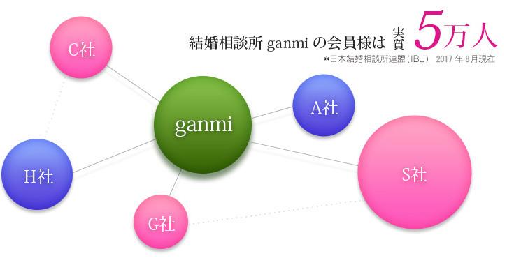 結婚相談所ganmiの会員さまは実質5万人